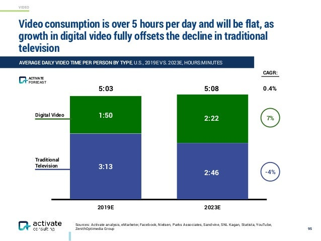 VIDEO 0.4% Sources: Activate analysis, eMarketer, Facebook, Nielsen, Parks Associates, Sandvine, SNL Kagan, Statista, YouT...