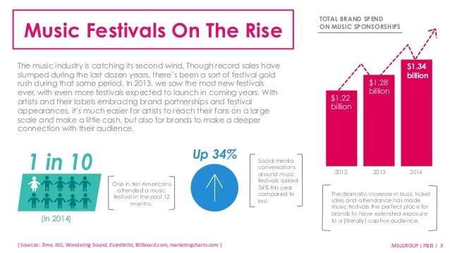 Bands & Brands: A Guide to Experiential Activations at Music Festivals Slide 3