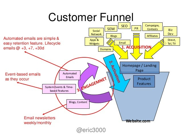 activation funnel