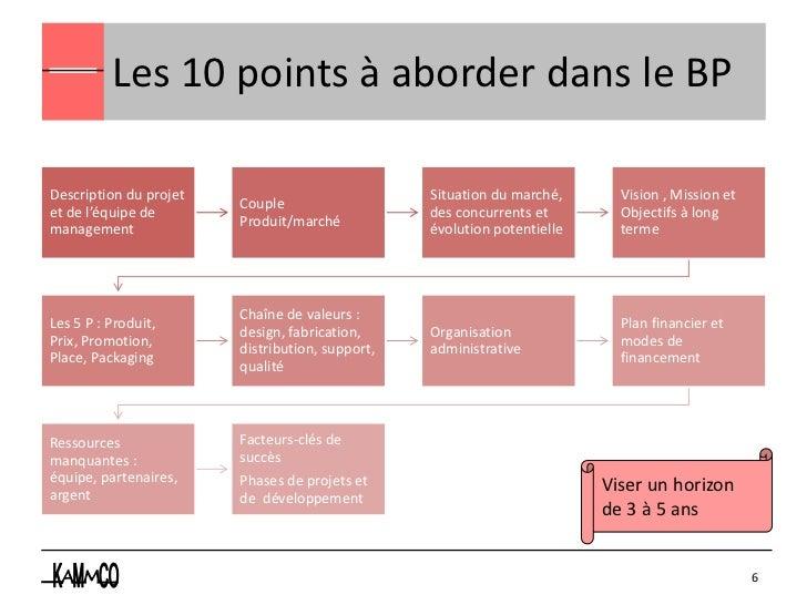 Les 10 points à aborder dans le BPDescription du projet                            Situation du marché,      Vision , Miss...