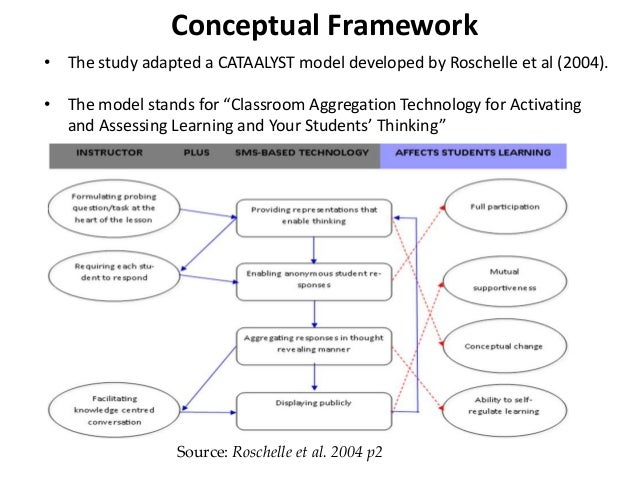 conceptual framework attendance monitoring system Chapter ii review of literature this chapter presents the conceptual and  synthesis, theoretical and conceptual framework,  attendance monitoring system,.