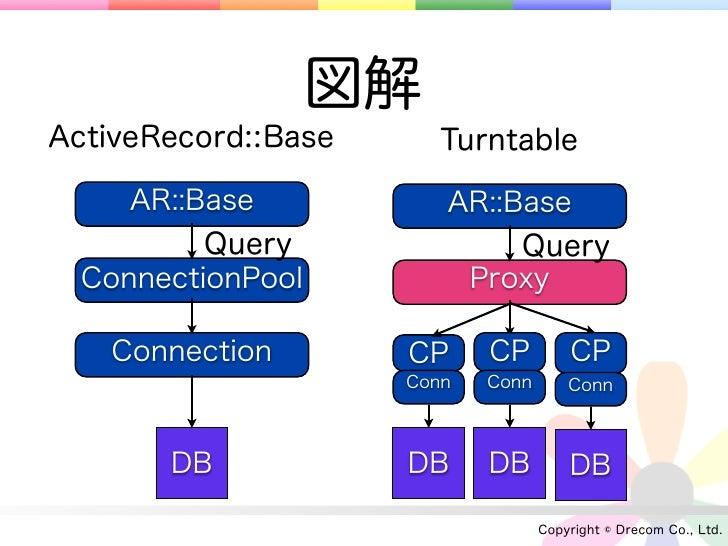 図解ActiveRecord::Base      Turntable     AR::Base           AR::Base          Query                Query  ConnectionPool   ...