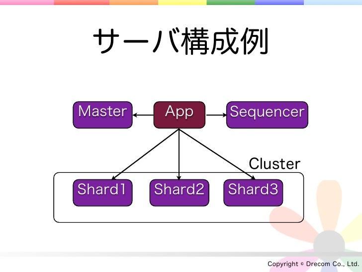 サーバ構成例Master    App     Sequencer                    ClusterShard1   Shard2   Shard3                      Copyright © Drec...
