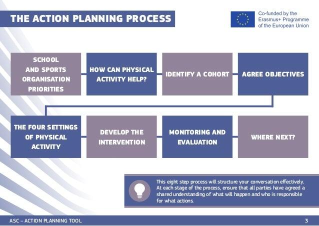 Active School Communities Action Planning Toolkit Slide 3