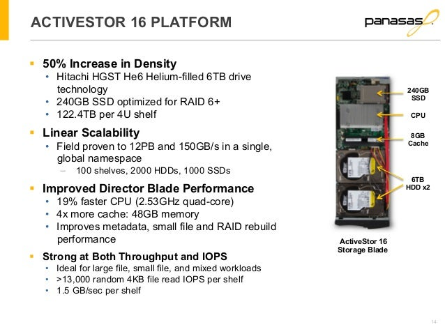 14  ACTIVESTOR 16 PLATFORM  § 50% Increase in Density  • Hitachi HGST He6 Helium-filled 6TB drive  technology  • 240GB SS...