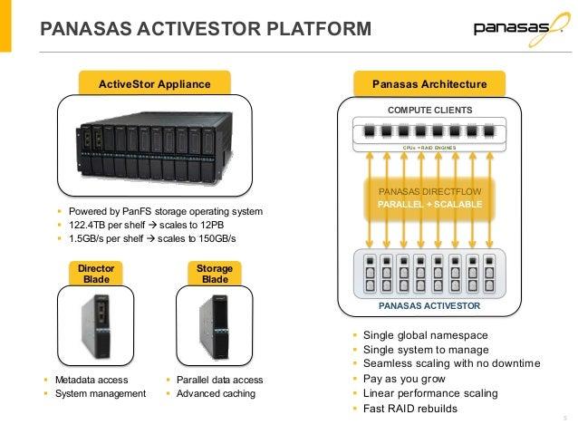 5  PANASAS ACTIVESTOR PLATFORM  ActiveStor Appliance  § Powered by PanFS storage operating system  § 122.4TB per shelf à...