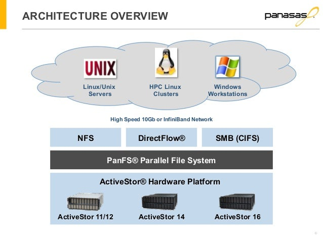 6  ARCHITECTURE OVERVIEW  Linux/Unix  Servers  Windows  Workstations  HPC Linux  Clusters  High Speed 10Gb or InfiniBand N...