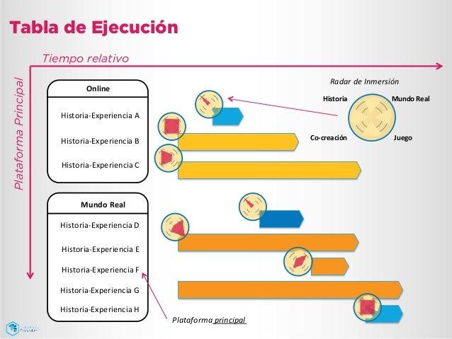 Tabla de Ejecución Online   Historia-‐Experiencia  B   Historia-‐Experiencia  C   Historia-‐Experiencia  A...