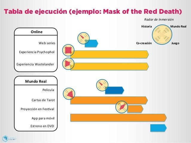 Tabla de ejecución (ejemplo: Mask of the Red Death) Online   Experiencia  Psychophol   Experiencia  Wastelander  ...