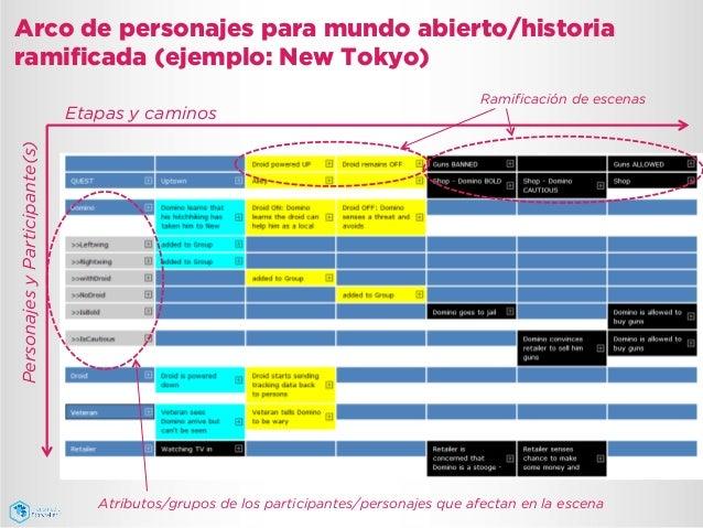 Arco de personajes para mundo abierto/historia ramificada (ejemplo: New Tokyo) Etapas y caminos PersonajesyParticipante(s)...