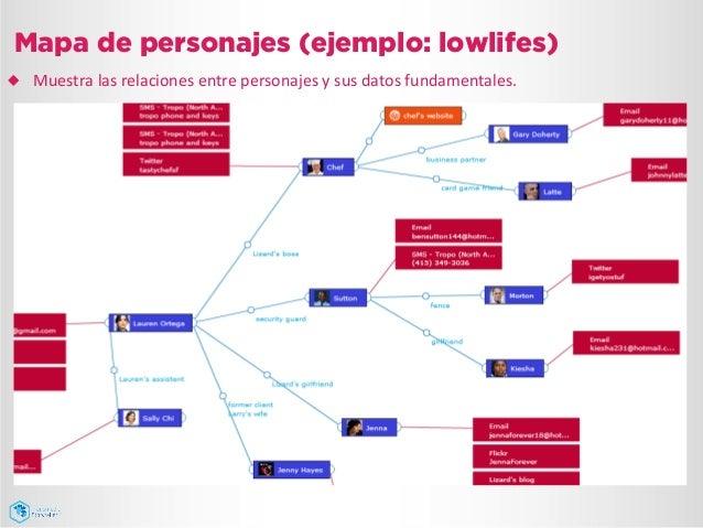 Mapa de personajes (ejemplo: lowlifes) ¿ Muestra  las  relaciones  entre  personajes  y  sus  datos  fun...