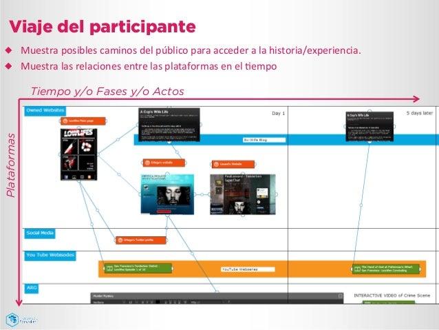 Viaje del participante Tiempo y/o Fases y/o Actos Plataformas ¿ Muestra  posibles  caminos  del  público  para...