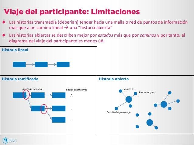 Viaje del participante: Limitaciones ¿ Las  historias  transmedia  (deberían)  tender  hacia  una  malla ...