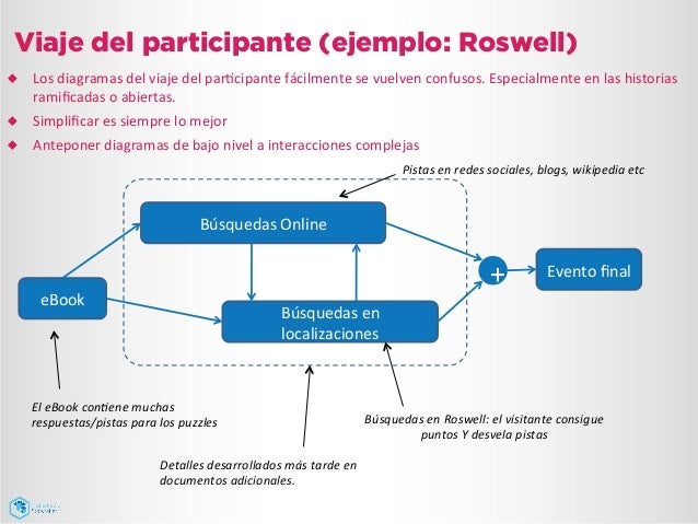 Viaje del participante (ejemplo: Roswell) eBook   Búsquedas  Online   Búsquedas  en   localizaciones   Evento...