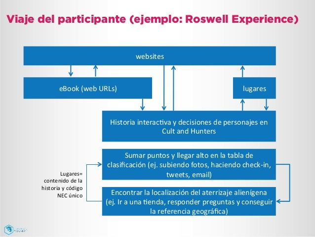 Viaje del participante (ejemplo: Roswell Experience) Encontrar  la  localización  del  aterrizaje  alienígena  ...