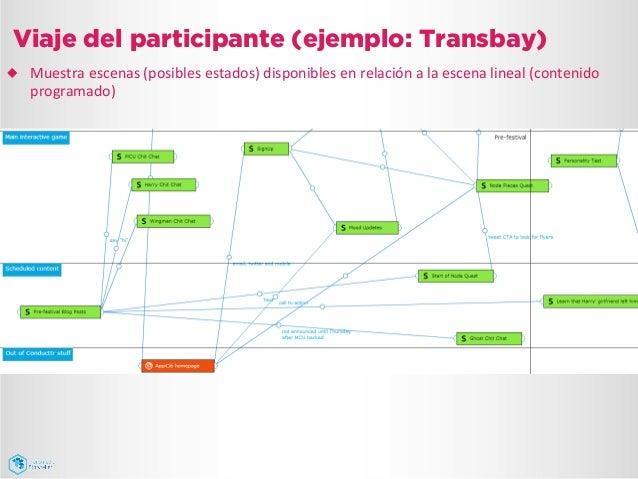 Viaje del participante (ejemplo: Transbay) ¿ Muestra  escenas  (posibles  estados)  disponibles  en  relació...
