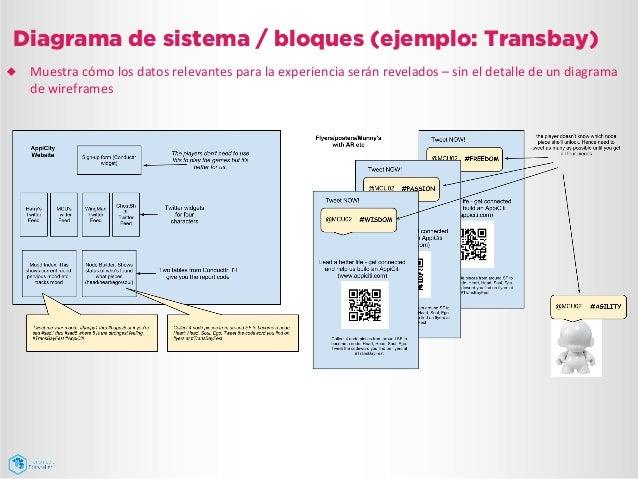 Diagrama de sistema / bloques (ejemplo: Transbay) ¿ Muestra  cómo  los  datos  relevantes  para  la  exper...
