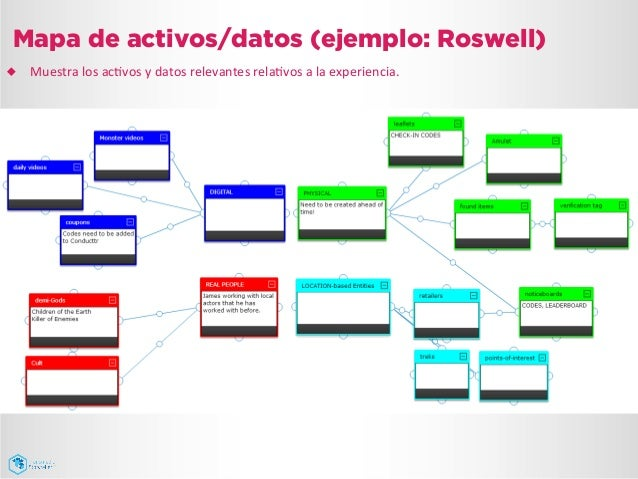 Mapa de activos/datos (ejemplo: Roswell) ¿ Muestra  los  acJvos  y  datos  relevantes  relaJvos  a  la ...