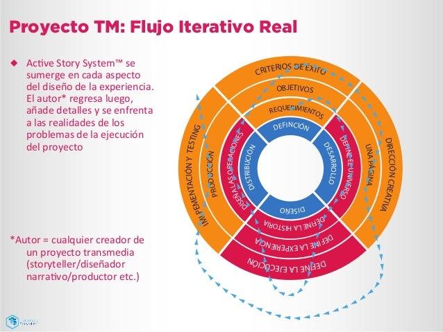 Proyecto TM: Flujo Iterativo Real ¿ AcJve  Story  System™  se   sumerge  en  cada  aspecto   del  dise...