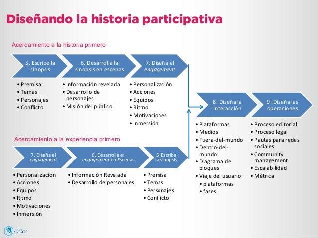 Diseñando la historia participativa 5.  Escribe  la   sinopsis   •Premisa   •Temas   •Personajes   •Confl...