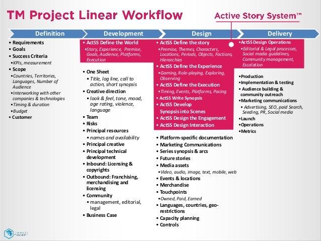Active Story System - design methodology for transmedia storytelling