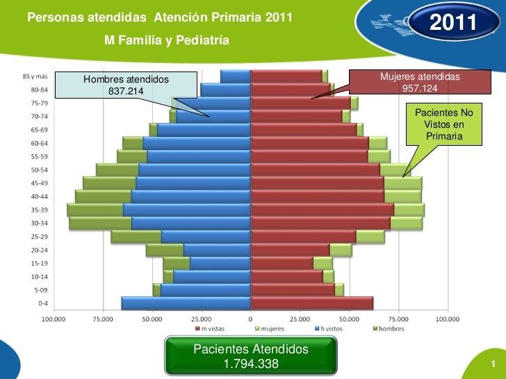 Personas atendidas Atención Primaria 2011                                                              2011              M...