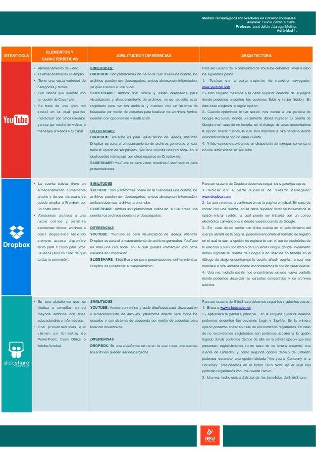 SITES/TOOLS ELEMENTOS Y CARACTERÍSTICAS SIMILITUDES Y DIFERENCIAS ARQUITECTURA YOUTUBE • Almacenamiento de video. • El a...