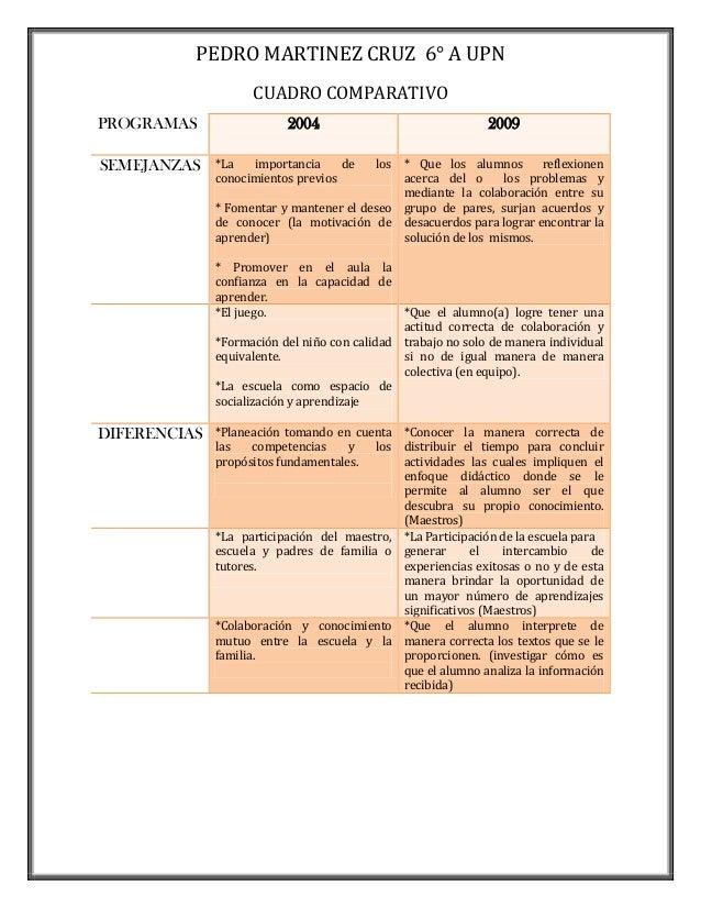 PEDRO MARTINEZ CRUZ 6° A UPN                    CUADRO COMPARATIVOPROGRAMAS                 2004                          ...