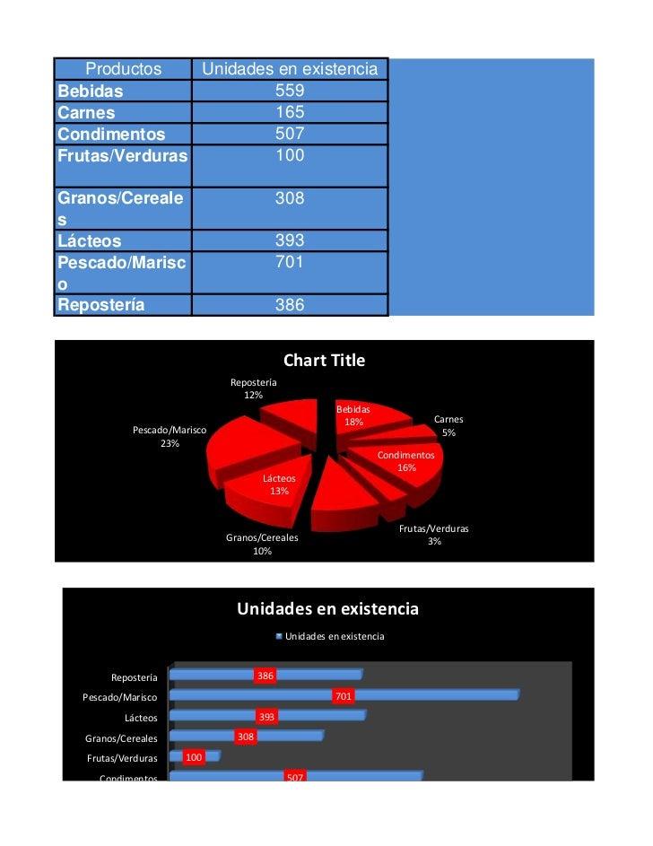 Productos    Unidades en existenciaBebidas                 559Carnes                  165Condimentos             507Frutas...