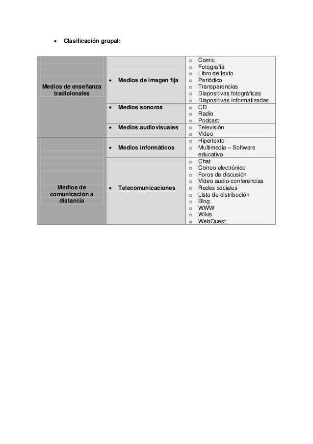  Clasificación grupal:Medios de enseñanzatradicionales Medios de imagen fijao Comico Fotografíao Libro de textoo Periódi...