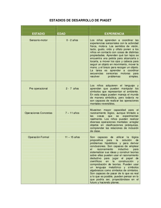ESTADIOS DE DESARROLLO DE PIAGET     ESTADIO             EDAD                            EXPERIENCIA   Sensorio-motor     ...