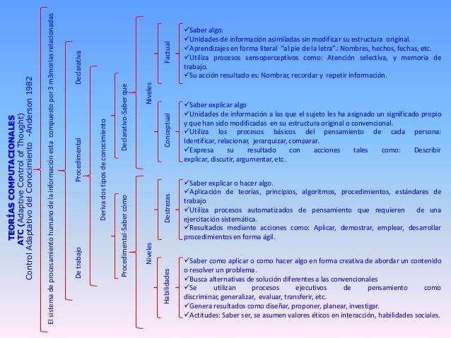TEORÍASCOMPUTACIONALES ATC(AdaptiveControlofThought) ControlAdaptativodelConocimiento-Anderson1982 Elsistemadeprocesamient...