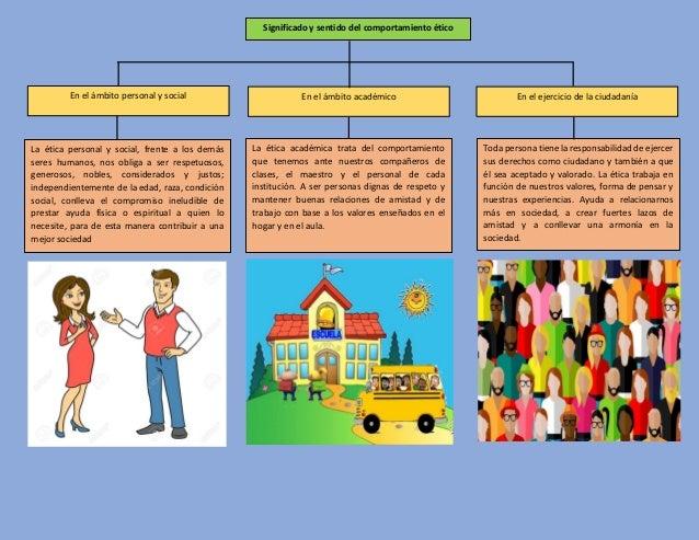 Significado y sentido del comportamiento ético En el ámbito personal y social En el ámbito académico En el ejercicio de la...