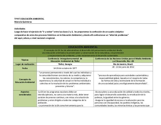 """TP N°3 EDUCACIÓN AMBIENTAL Marcela Quinteros Actividades Luego de hacer el ejercicio de """"ir y volver"""" entre las clases 2 y..."""