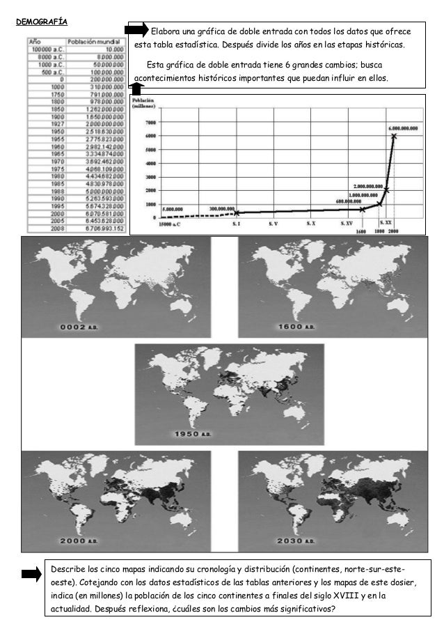 DEMOGRAFÍA Elabora una gráfica de doble entrada con todos los datos que ofrece esta tabla estadística. Después divide los ...