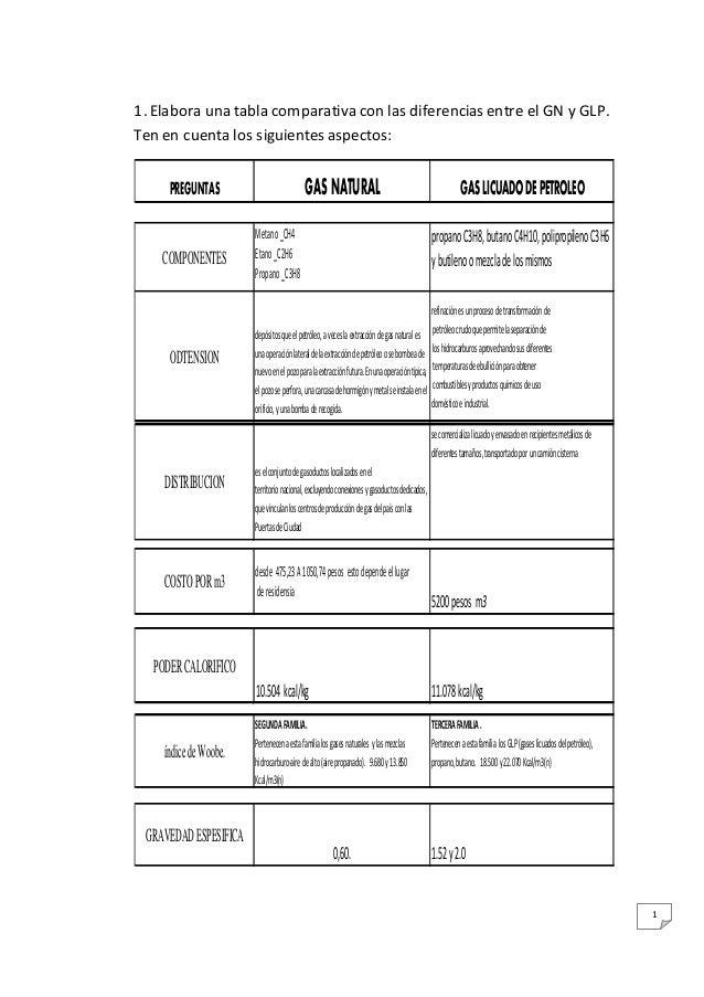 1 1. Elabora una tabla comparativa con las diferencias entre el GN y GLP. Ten en cuenta los siguientes aspectos: PREGUNTAS...