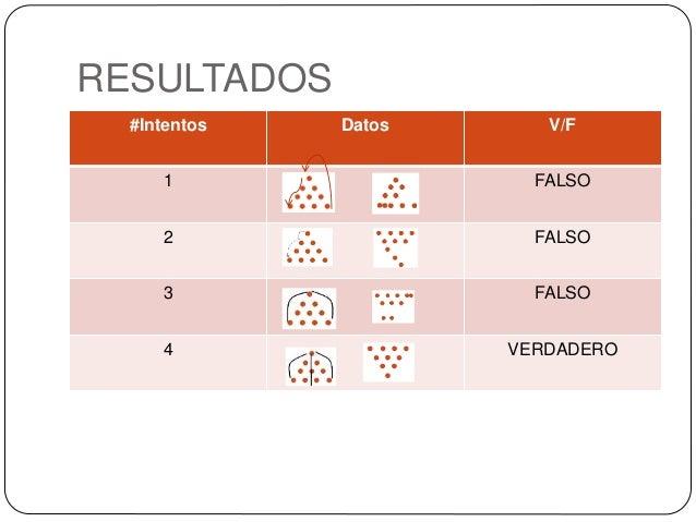 RESULTADOS #Intentos Datos V/F 1 FALSO 2 FALSO 3 FALSO 4 VERDADERO
