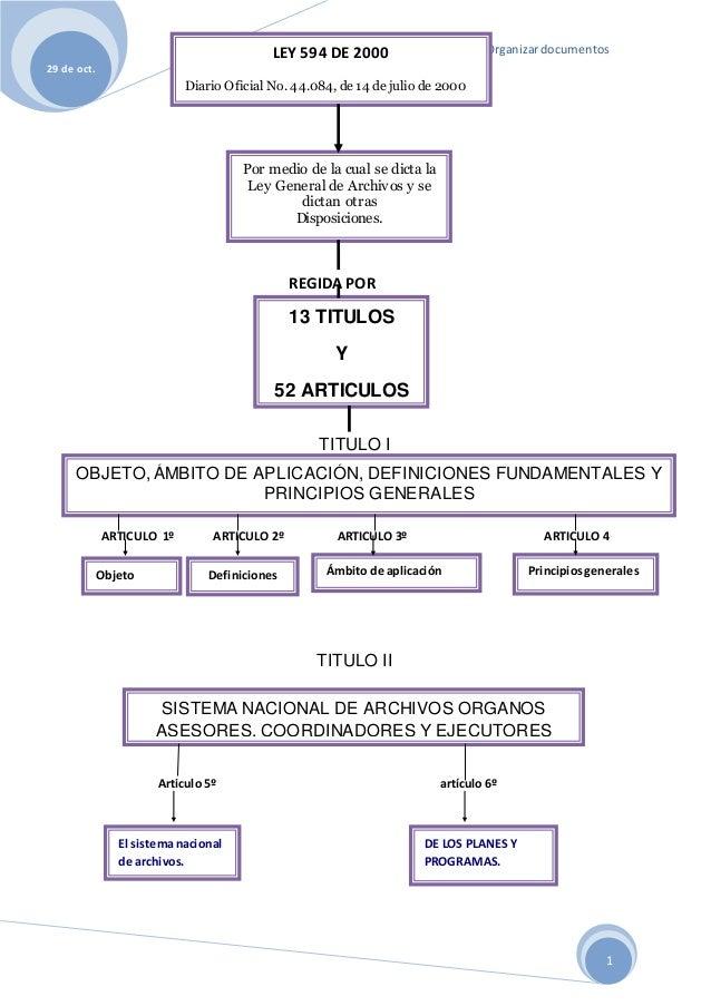 Organizardocumentos 29 de oct. 1 ACTIVIDAD DE ORGANIZAR DOCUMENTOS REGIDA POR TITULO I ARTICULO 1º ARTICULO 2º ARTICULO 3º...