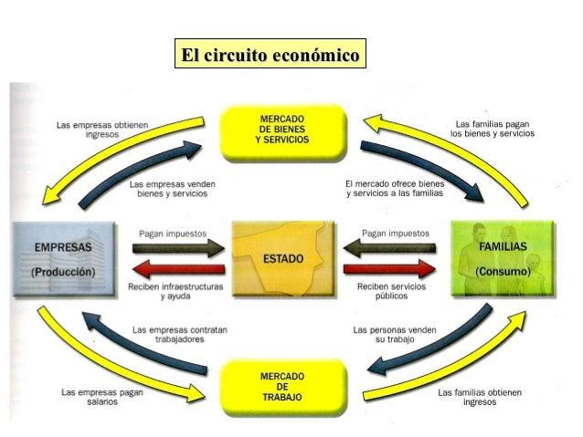 Resultado de imagen de circuito económico