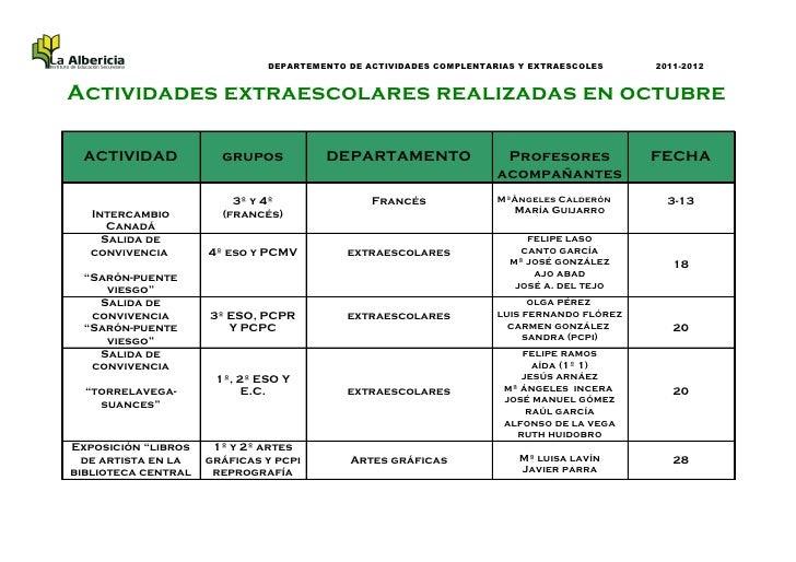 DEPARTEMENTO DE ACTIVIDADES COMPLENTARIAS Y EXTRAESCOLES     2011-2012Actividades extraescolares realizadas en octubre ACT...