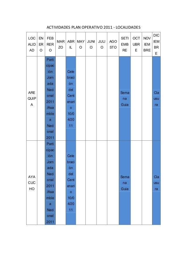 ACTIVIDADES PLAN OPERATIVO 2011 - LOCALIDADES LOC ALID AD EN ER O FEB RER O MAR ZO ABR IL MAY O JUNI O JULI O AGO STO SETI...