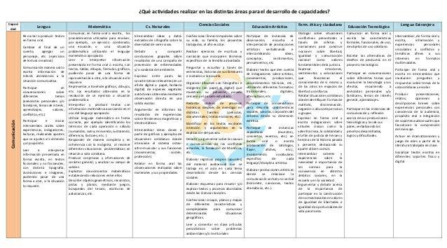 ¿Qué actividades realizar en las distintas áreas para el desarrollo de capacidades? Capaci dad Lengua Matemática Cs. Natur...
