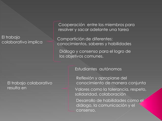 El trabajo colaborativo implica Cooperación entre los miembros para resolver y sacar adelante una tarea Compartición de di...