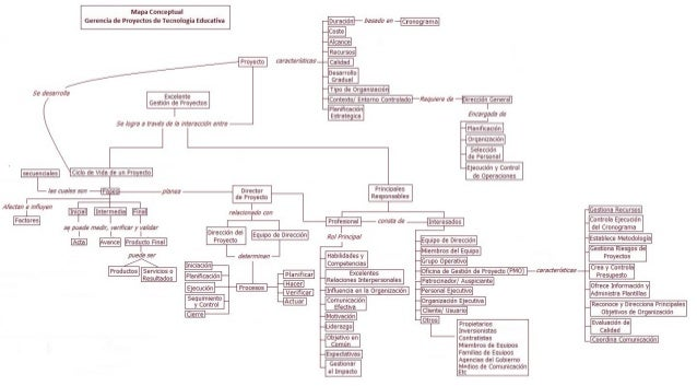 Mapa Conceptual Gerencia de Proyectos de Tecnología Educativa DuraciónI basada en cronograma  Ácoste Alcance proyecto cond...