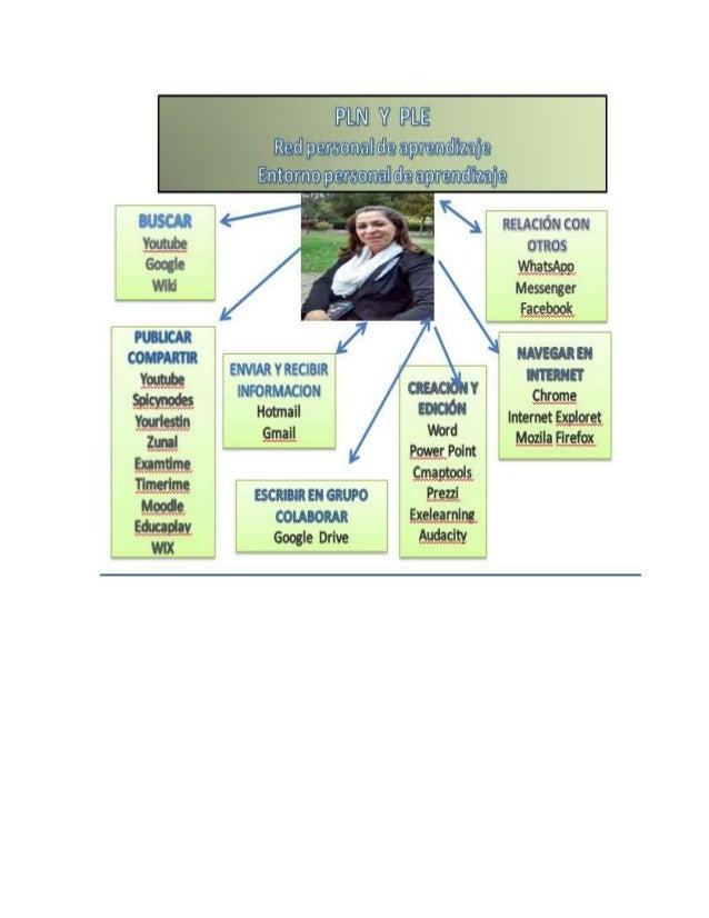 HERRAMIENTAS UTILIZADAS POR MARIA PIEDAD LUNA GELLER 1. PARA BUSCAR INFORMACIÓN YOUTOBE: Lo utilizo frecuentemente para bu...