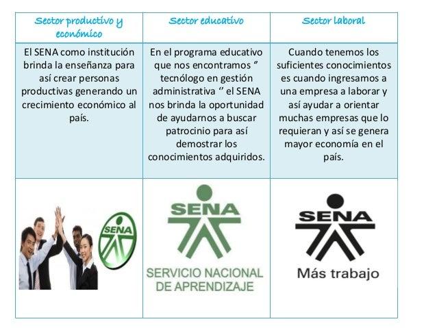 Sector productivo y económico  Sector educativo  Sector laboral  El SENA como institución brinda la enseñanza para así cre...