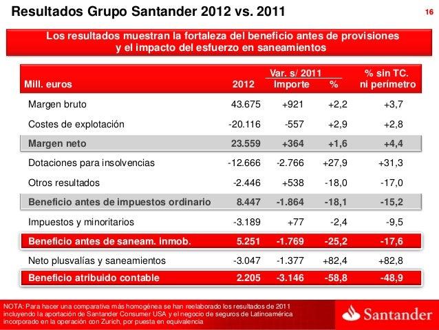 Resultados Grupo Santander 2012 vs. 2011                                                                            16    ...