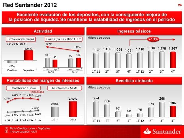 Red Santander 2012                                                                                                        ...