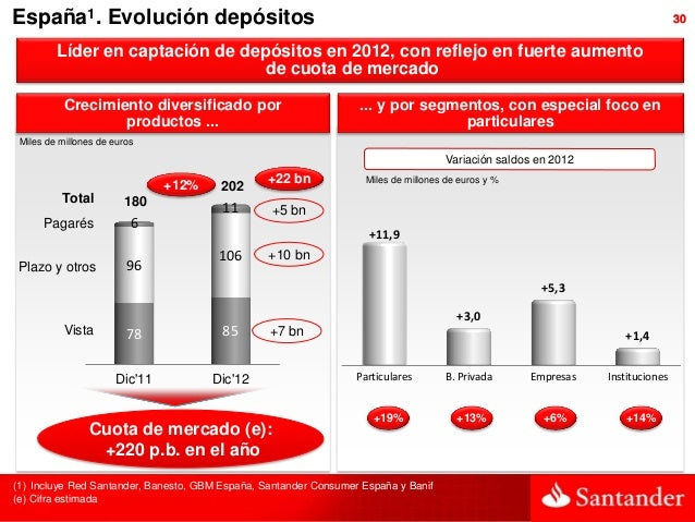 España1. Evolución depósitos                                                                                              ...