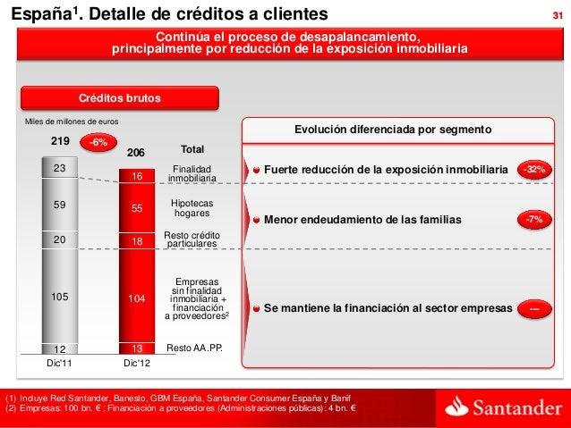 España1. Detalle de créditos a clientes                                                                                 31...